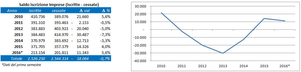 demografia imprese2016.png (18 KB)