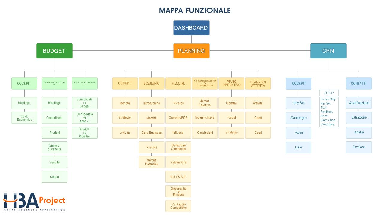 mappa funzionale hba